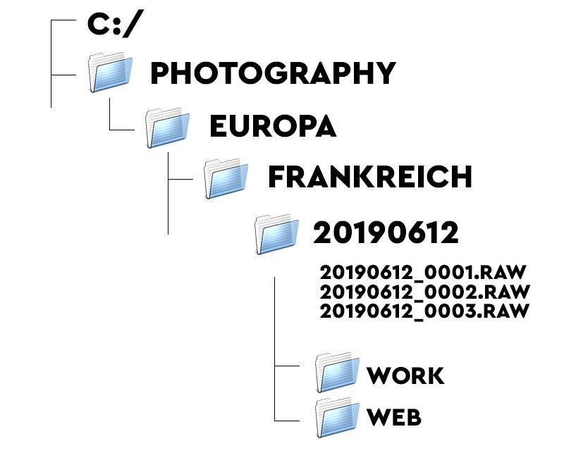 Der komplette Strukturbaum, Ordnung und Übersicht in der Photosammlung