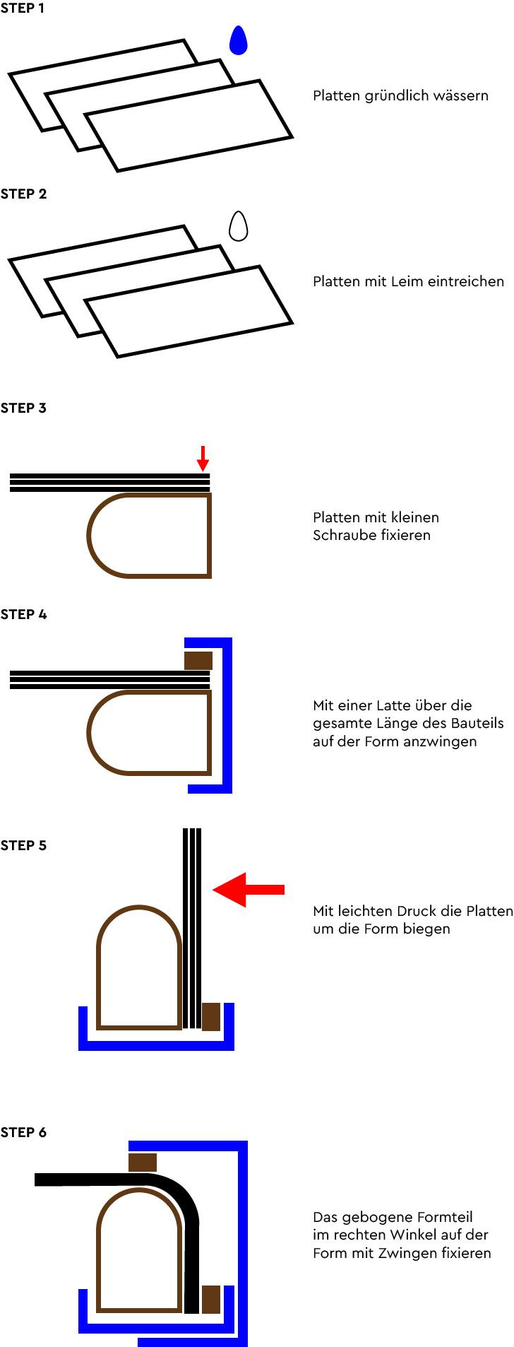 Der Möbelbau im Campervan - ein kleine Anleitung wie man Sperrholz biegen kann